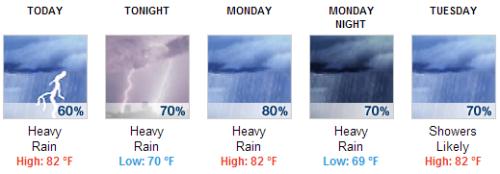 Weather June 30 2013