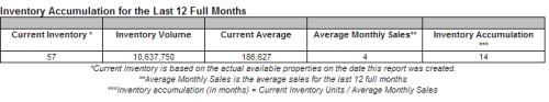 Parkesburg Real Estate Market Watch – Inventory - Oct 2012