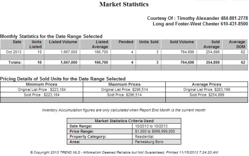 Parkesburg Real Estate Market Watch – Oct 2012