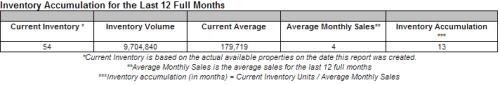 Dec 13 Current Inventory