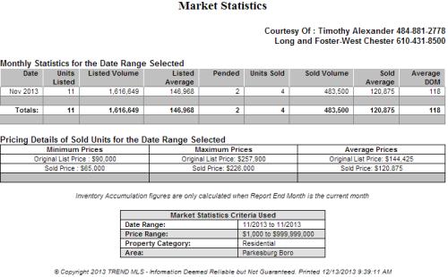 Market Statistics - November 2013