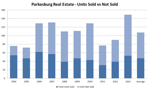 Pakesburg Real Estate 2004-2013